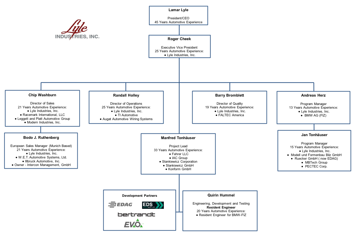 Lyle Industries Inc Leadership Automotive Wiring Chart